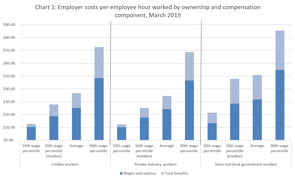 Chart 1: Employer costs for wages and salaries by ownership, March 2018