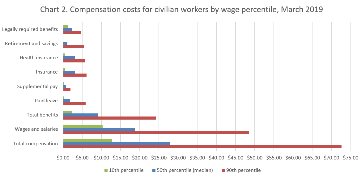 Chart 2: Compensation costs for civilian workers by wage percentile, March 2018