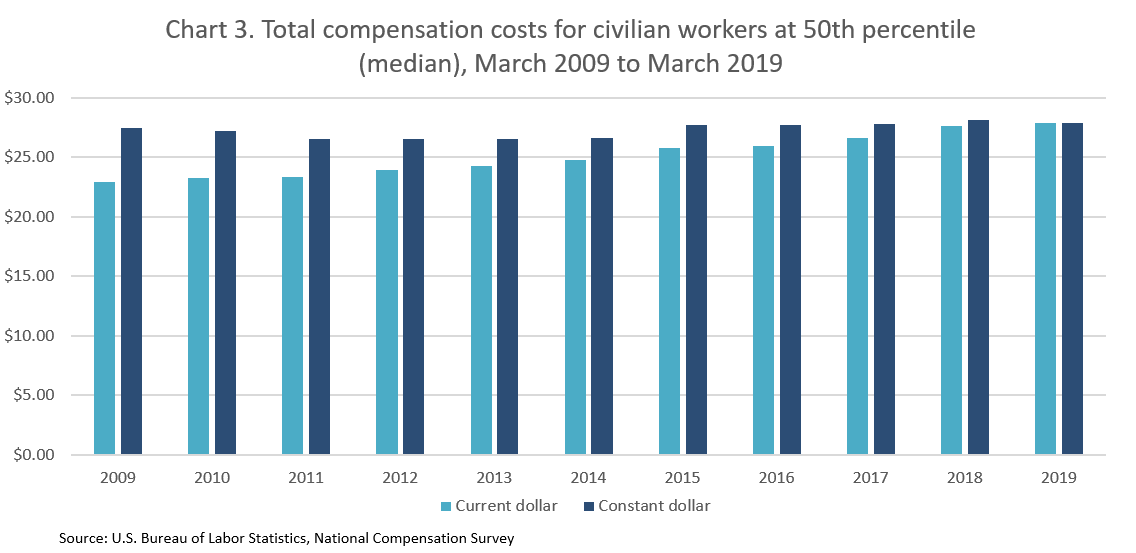 Chart 3. Total compensation costs for civilian workers at 50th percentile (median), March 2009