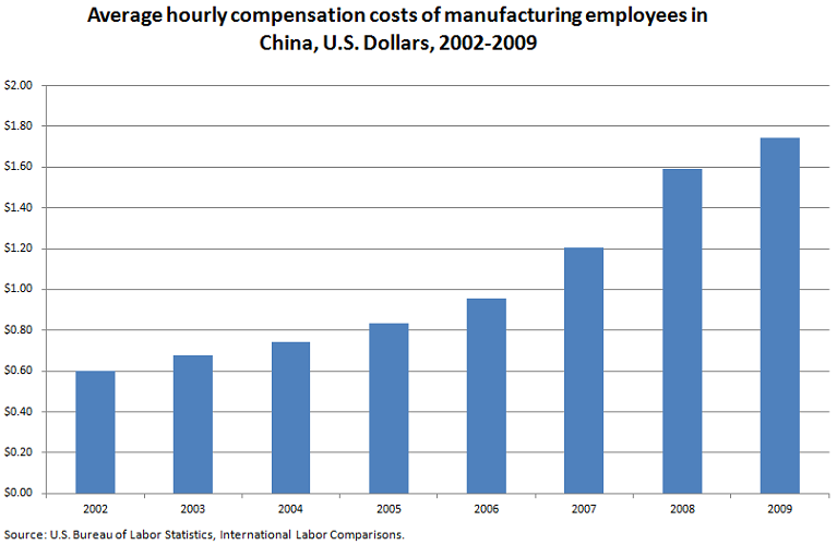 Average hourly compensation costs of manufacturing employees in China, in U.S. Dollars, 2002-2009