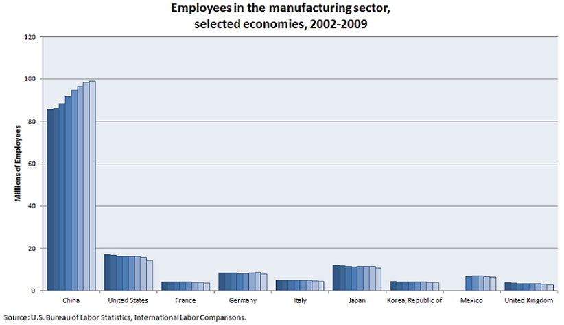 Employees in the manufacturing sector, selected economies, 2002-2009