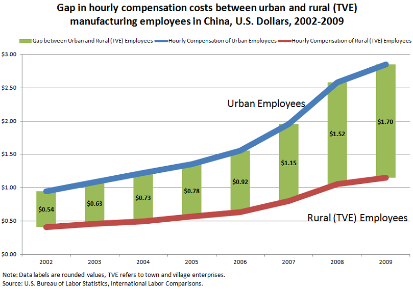 Gap in hourly compensation costs between urban and rural (TVE) manufacturing employees in China, U.S. Dollars, 2002-2009