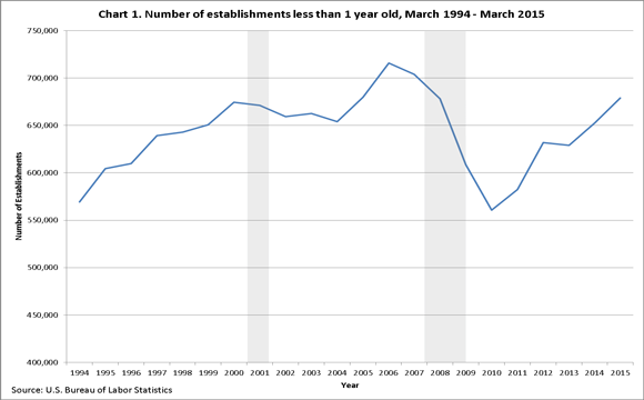 Chart 1. Number of establishments less than 1 year old, March 1994–March 2010