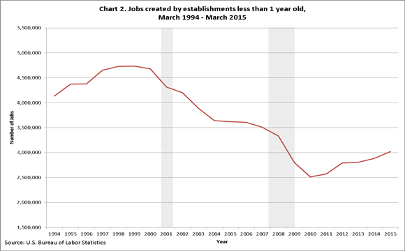 Chart 2. Jobs created by establishments less 1 one year old, March 1994–March 2010