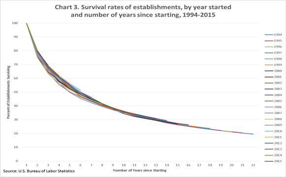 Chart 3. Survival rates of establishments, by year started and number of years since starting, 1994–2010
