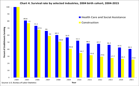 Chart 4. Survival rate by selected industries, 2000 birth cohort, 2000�2010