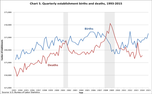 Chart 5. Quarterly establishment births and deaths, 1993�2015