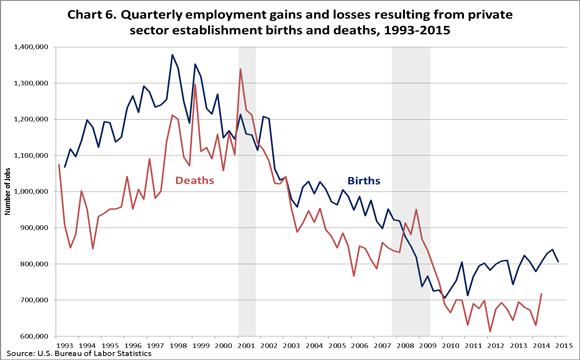 Chart 6. Employment gains and losses resulting from private sector establishment births and deaths, seasonally adjusted, U.S. total private, June 1993–March 2010