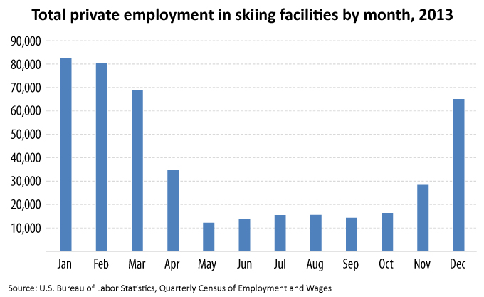 Skiing facilities employment