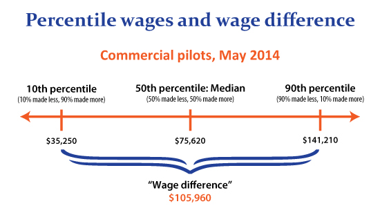 Illustration showing 10th percentile, median, and 90th percentile wages for commercial pilots