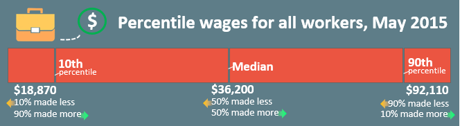 Percentile wages for all workers, May 2015. At the 10th percentile ($18,870), 10% made less and 90% made more. At the median ($36,200), 50% made less and 50% made more. At the 90th percentile ($92,110), 90% made less and 10% made more.