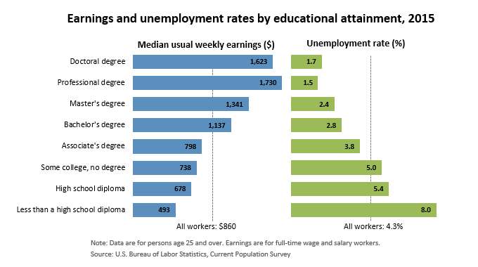 Education Matters Career Outlook U S Bureau Of Labor