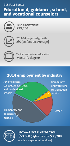 Educational, guidance, school, and vocational counselors. 2014 employment: 273,400. 2014-24 projected growth: 8% as fast as the average. Typical education: Master's degree. 2014 top-employing industries: Elementary and secondary schools 45%; Junior colleges, colleges, universities, and professional schools 33%; Community and vocational rehabilitation services 5%; other 17%. May 2015 median annual wage: $56,660 higher than the $36,200 median wage for all occupations. Source:BLS
