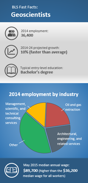 Geoscientists. 2014 employment: 36,400. 2014–24 projected growth: 10 percent (faster than average). Typical entry-level education: Bachelor's degree 2014 top-employing industries: Architectural, engineering, and related services 23%; oil and gas extraction 22%; management, scientific, and technical consulting services 15%; other 41%. May 2015 median annual wage: $89,700 (higher than the $36,200 median wage for all occupations). Source: BLS