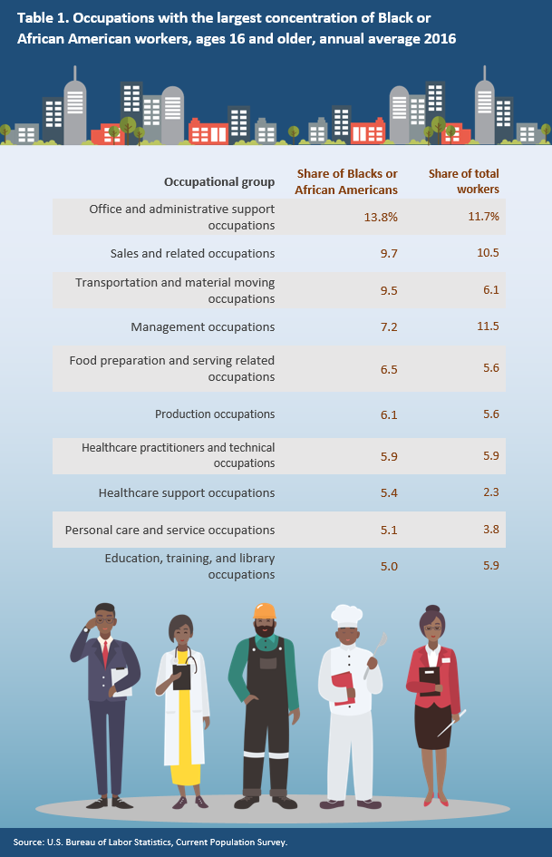 Table 1. Occupations with the largest concentration of Black or African American workers, ages 16 and older, annual average 2016