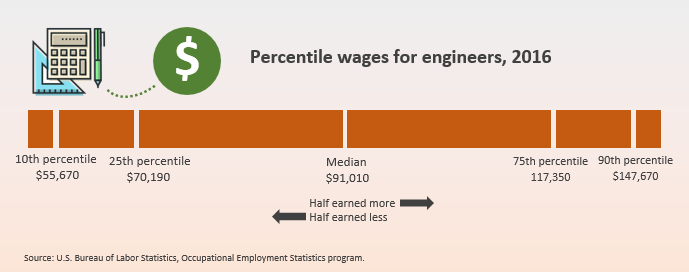 Percentile wages for engineers, 2016