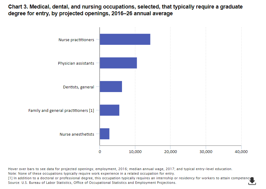 Employment outlook for graduate-level occupations