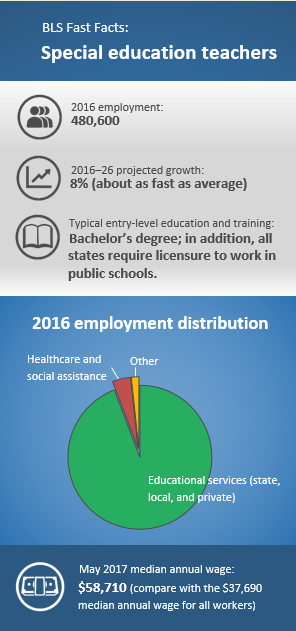 BLS Fast Facts: Special education teachers. 2016 employment: 480,600. 2016–26 projected growth: 8% (about as fast as average). Typical entry-level education: Bachelor's degree; in addition, all states require licensure to work in public schools. 2016 employment distribution: Educational services; state, local, and private 94.6%; healthcare and social assistance 4.1%; other 1.3%. May 2017 median annual wage: $58,710 (compare with the $37,690 median annual wage for all workers).