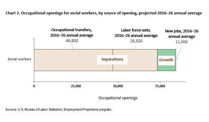 Chart 2. Occupational openings for social workers, projected 2016-26 annual average, by source