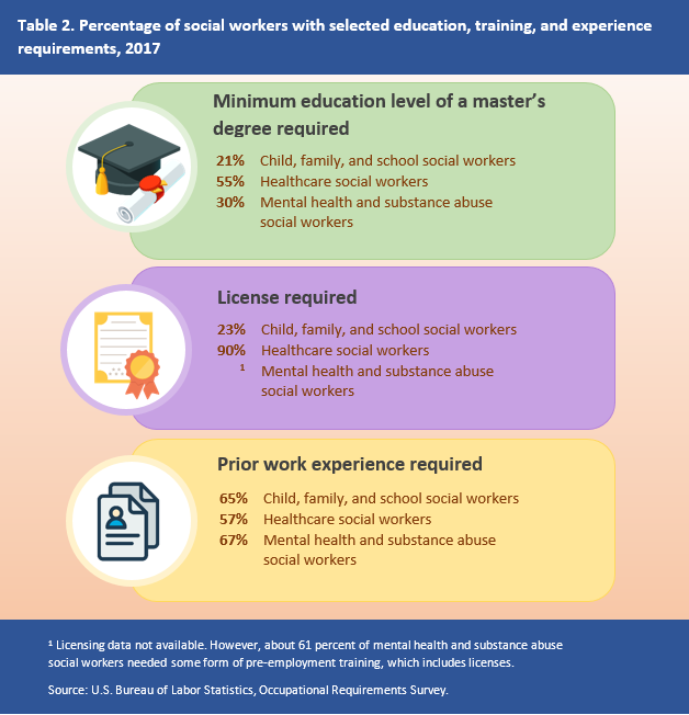 Table 2. Percentage of social workers with selected education, training, and experience requirements, 2017