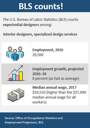 Bls Gov Graphic Designer