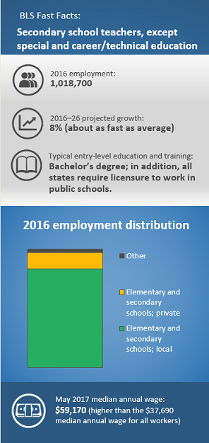 Secondary school teachers, except special and career/technical education. 2016 employment: 1,018,700. 2016–26¬ projected growth: 8% (About as fast as average). Typical entry-level education and training: Bachelor's degree; in addition, all states require licensure to work in public schools. 2016 employment distribution: Elementary and secondary schools; local (84%); Elementary and secondary schools; private (13%); Other (3%). May 2017 median annual wage: $59,170.