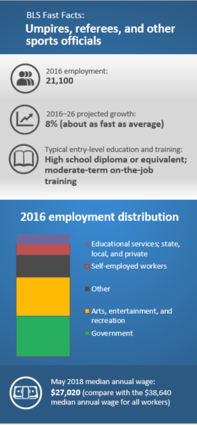 BLS Fast Facts: Umpires, referees, and other sports officials. 2016 employment: 21,100. 2016–26 projected growth: 8% (faster than average). Typical entry-level education and training: High school diploma or equivalent; moderate-term on-the-job training. 2016 employment distribution: Government 33%, Arts, entertainment, and recreation 32%, Other 18%, Self-employed workers 9%, Educational services; state, local, and private 8%. May 2018 median annual wage: $27,020.