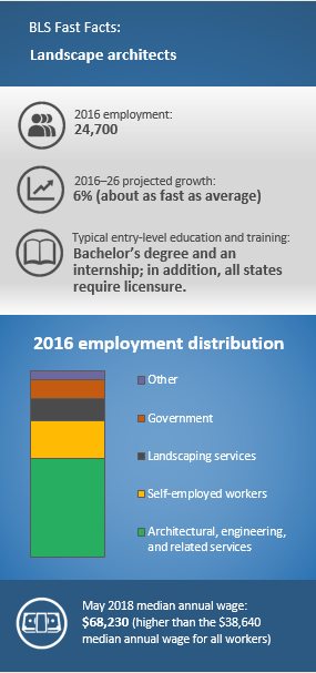 2016 employment: 24,700. 2016–26¬ projected growth: 6% (About as fast as average). Typical entry-level education and training: Bachelor's degree and an internship; in addition, all states require licensure. 2016 employment distribution: Architectural, engineering, and related services 53%; Self-employed workers 20%; Landscaping services 12%; Government 10%; Other 5%. May 2018 median annual wage: $68,230 (higher than the $38,640 median annual wage for all workers.)