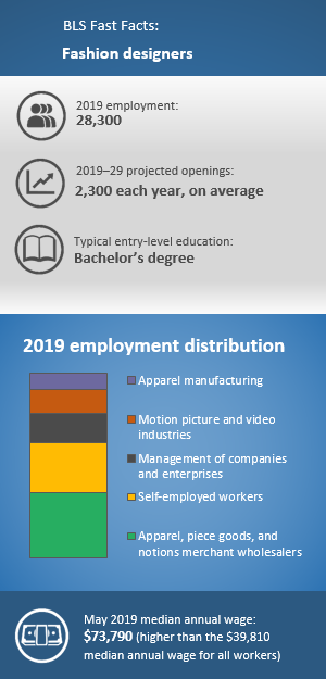 BLS Fast Facts: Fashion designers. 2019 employment: 28,300. 2019–29 projected openings: 2,300 each year, on average. Typical entry-level education: Bachelors degree. 2019 employment distribution: Apparel, piece goods, and notions merchant wholesalers 29%; Self-employed workers 22%; Management of companies and enterprises 13%; Motion picture and video industries 11%; Apparel manufacturing 7%. May 2019 median annual wage: $73,790