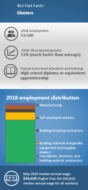 BLS Fast Facts: Glaziers. 2018 employment: 53,500. 2018–28 projected growth: 11% (much faster than the average). Typical entry-level education and training: High school diploma or equivalent; apprenticeship. 2018 employment distribution: Foundation, structure, and building exterior contractors 69%; Building material and garden equipment and supplies dealers 12%; Building finishing contractors 5%; Self-employed workers 5%; Manufacturing 4%. May 2019 median annual wage: $44,630.