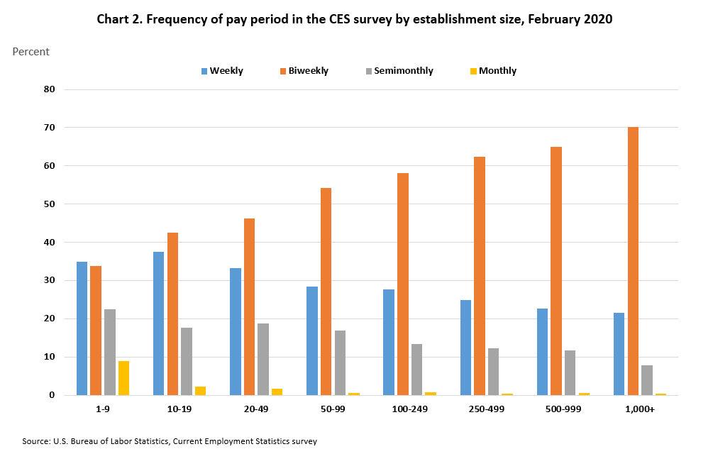 Frequency of pay periods by size class in the CES survey, February 2019