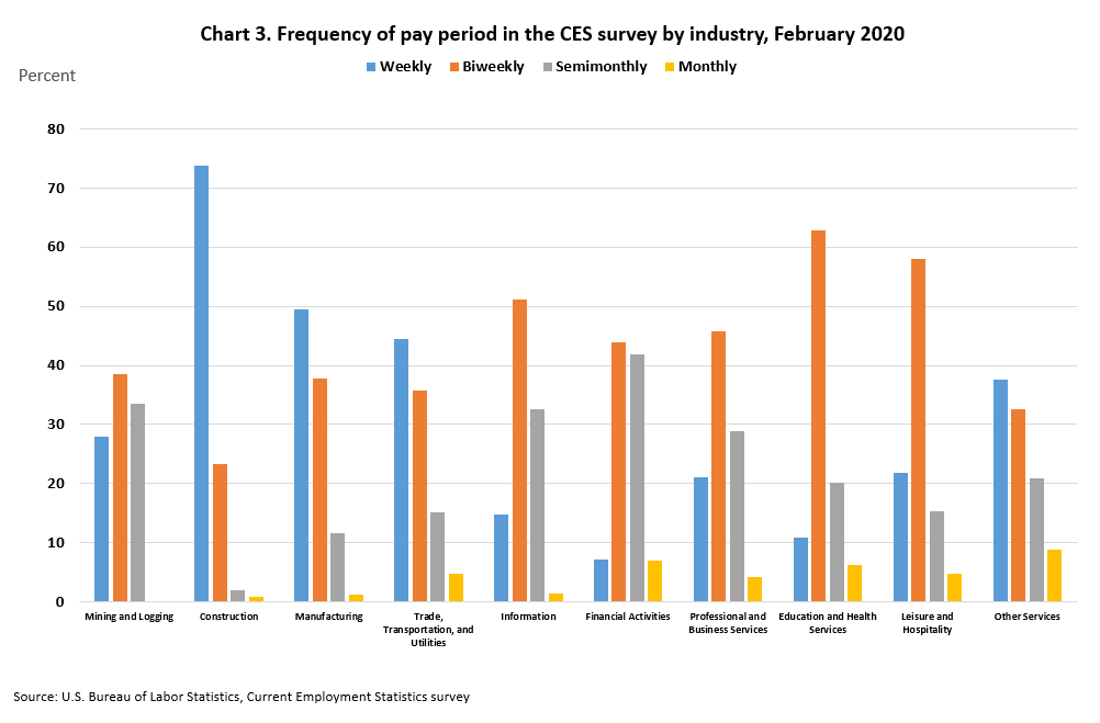 Frequency of pay periods by industry in the CES survey, February 2019