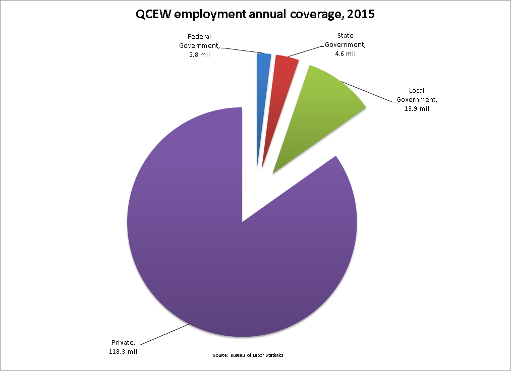 QCEW 2015 employment coverage chart