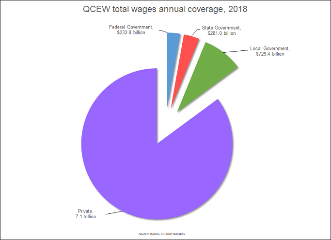 Employment And Wages Annual Averages 2018 U S Bureau Of Labor