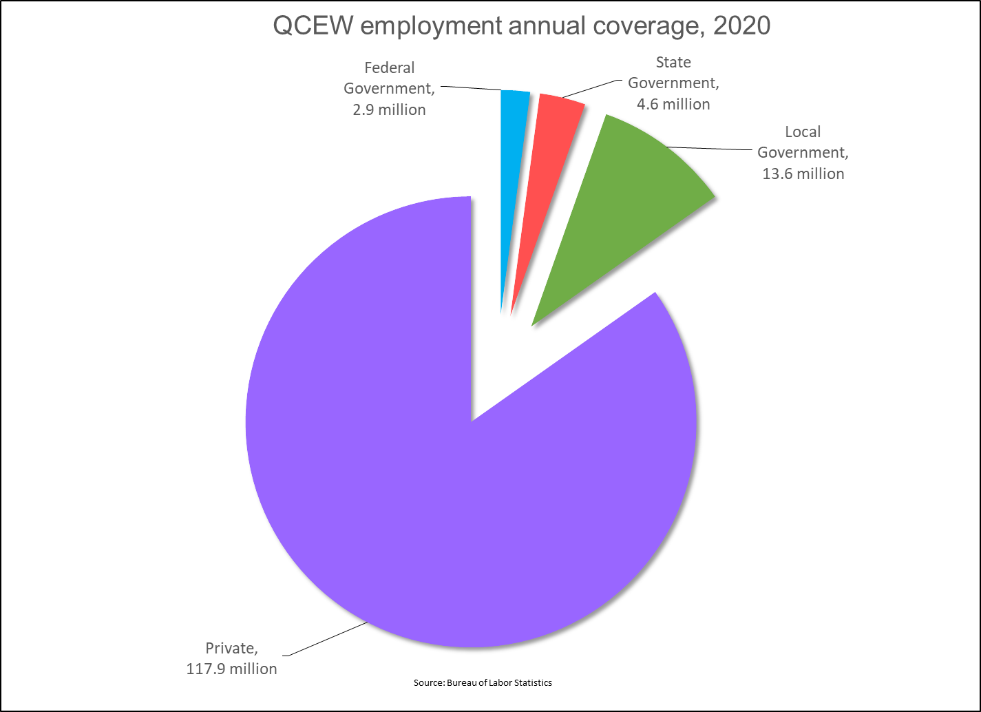 Employment and Wages, Annual Averages 2017