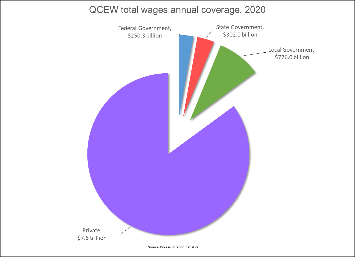 Employment and Wages, Annual Averages 2018