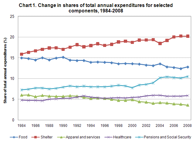Chart 1. Change in shares of total annual expenditures for selected components, 1984-2008