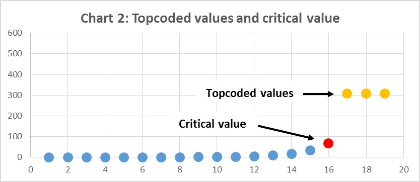 Chart 2 with post-topcoded data