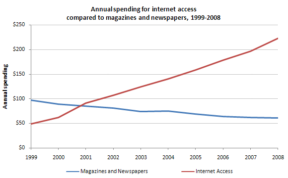 Chart: Annual spending for internet access compared to magazines and newspapers, 1999-2008