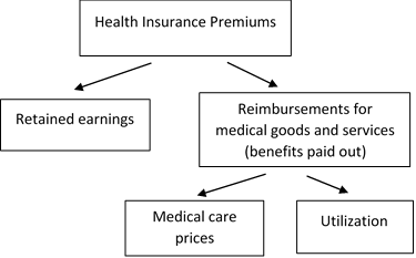 Figure A. Breakdown of Health Insurance Premium Components