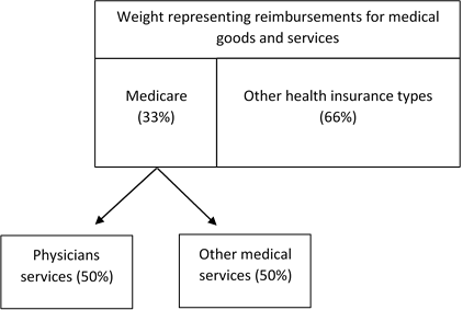 Figure C. Reassigning Health Insurance Weight