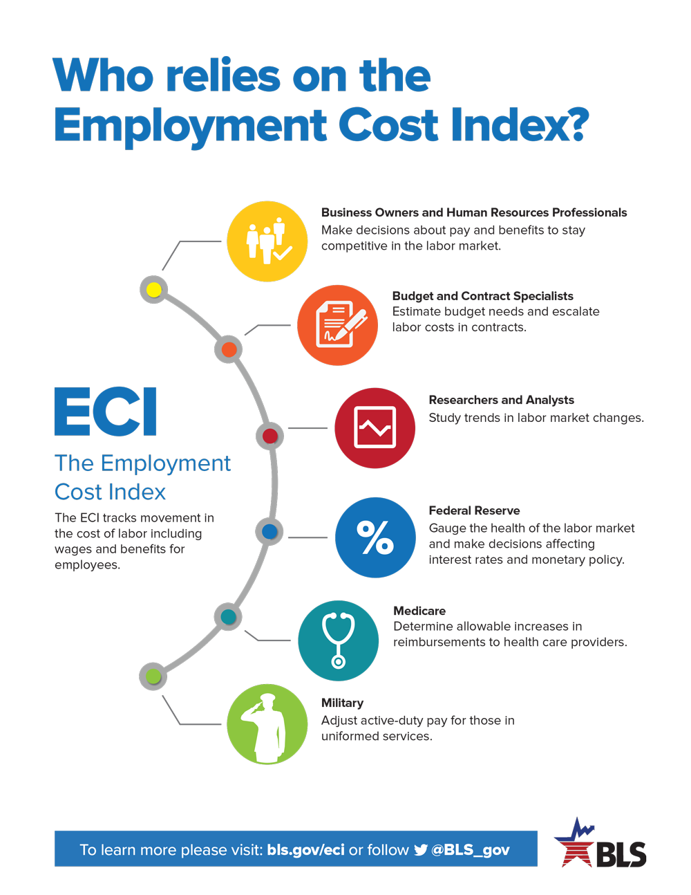 Who relies on the Employment Cost Index