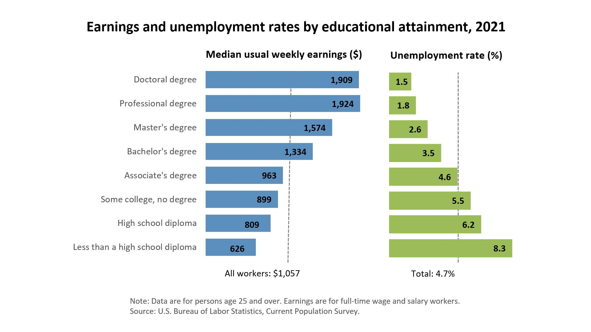 Chart. Earnings and unemployment rates by educational attainment