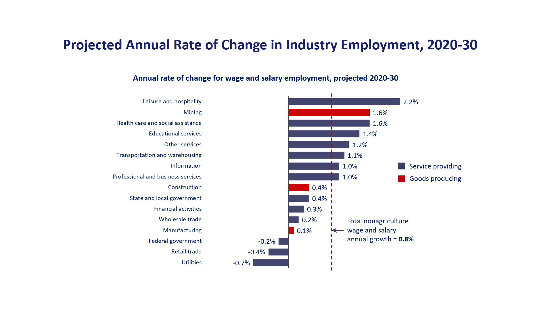 Projected annual rate of change in industry employment, 2019–29