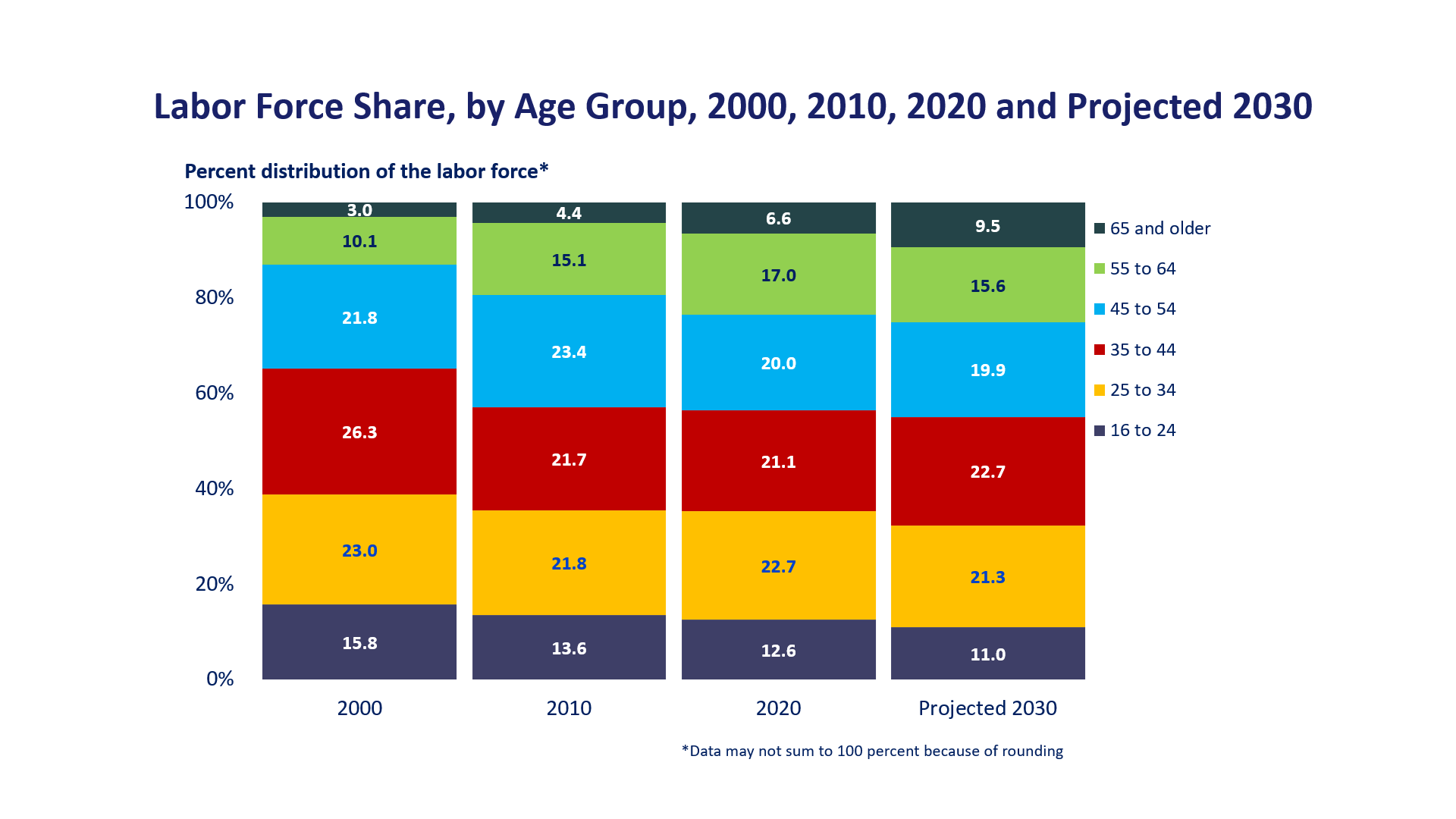 Labor force share, by age group, 1999, 2009, 2019, and projected 2029