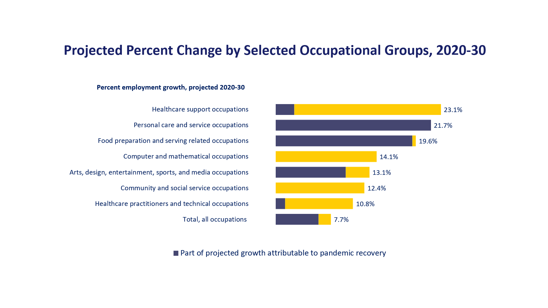 Projected percent change, by selected occupational group, 2019–29