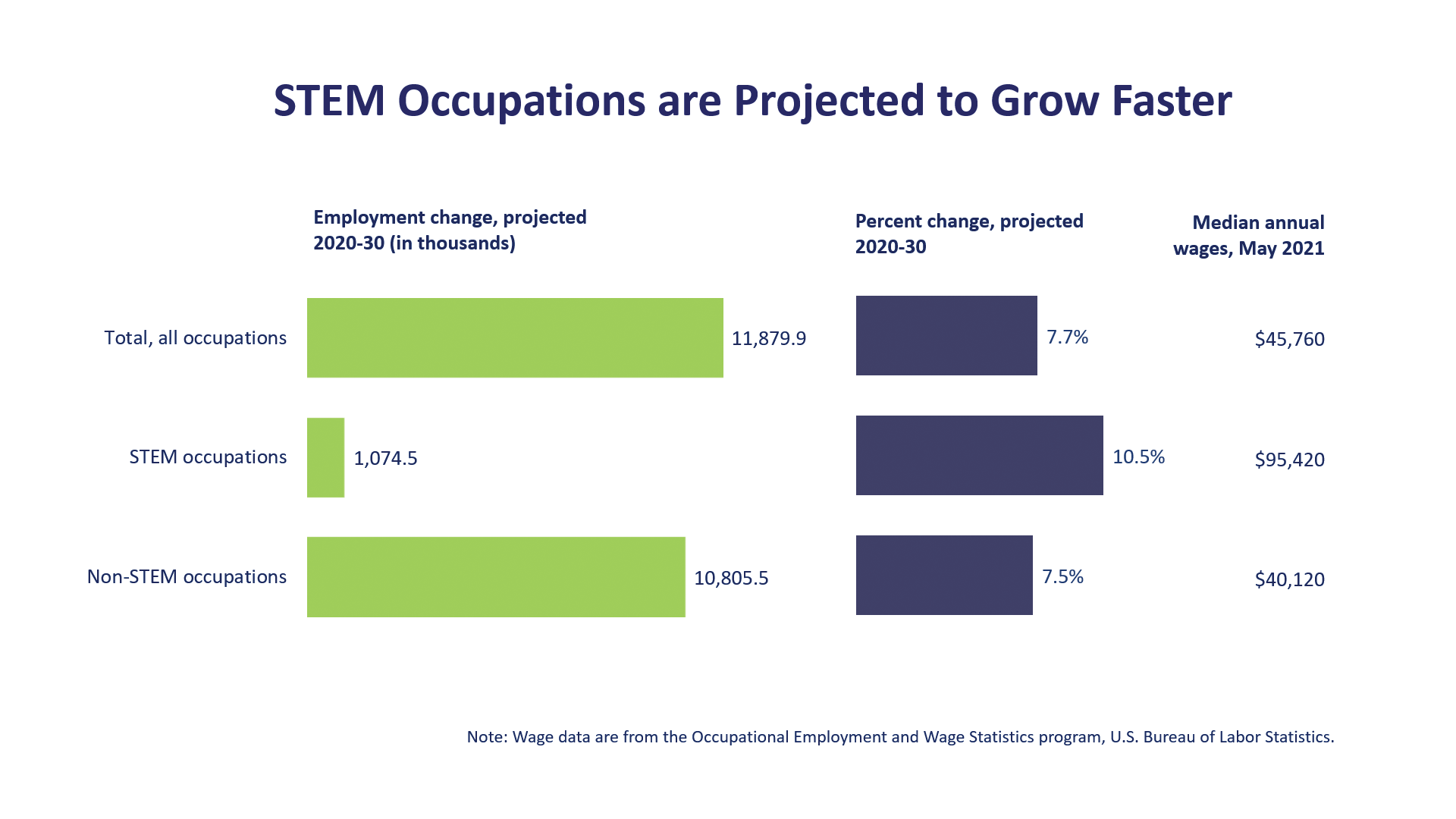 STEM occupations are projected to grow faster than the average for all occupations