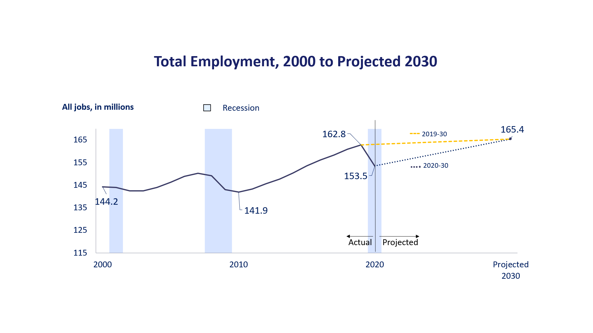 Total employment, 1999 to projected 2029
