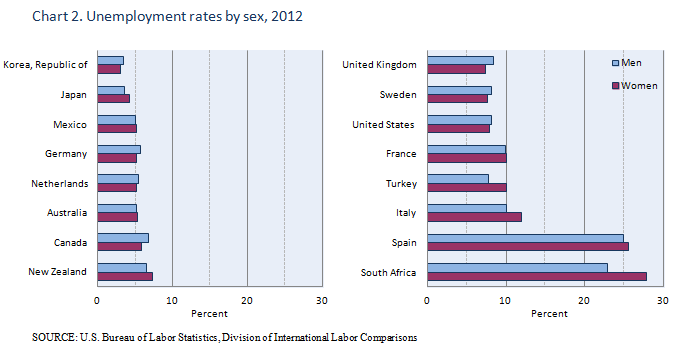 Unemployment rates by sex, 2012