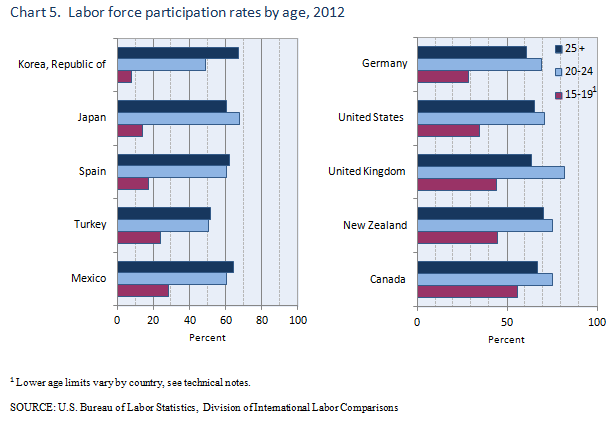 Labor force participation rates by age, 2012